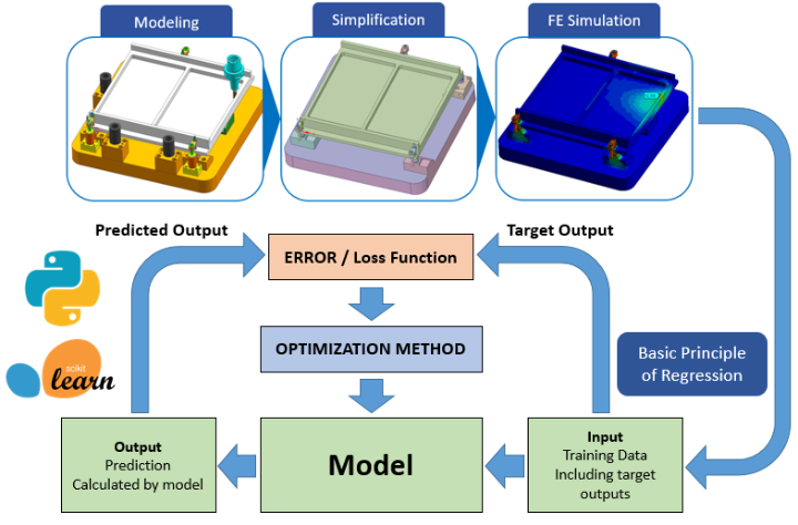 Optimization of a workholding fixture by means of machine learning
